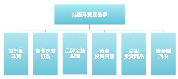 炫麗珠寶-品牌加盟架構圖