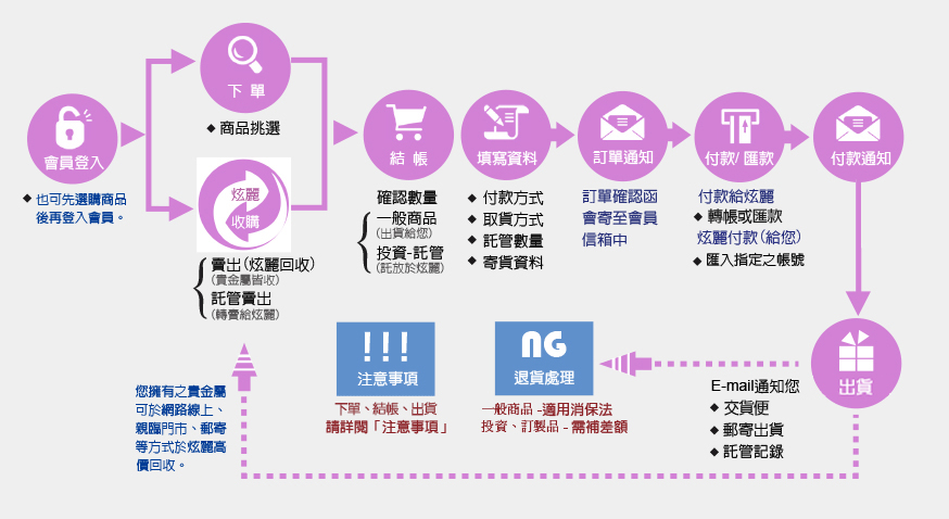購物說明流程